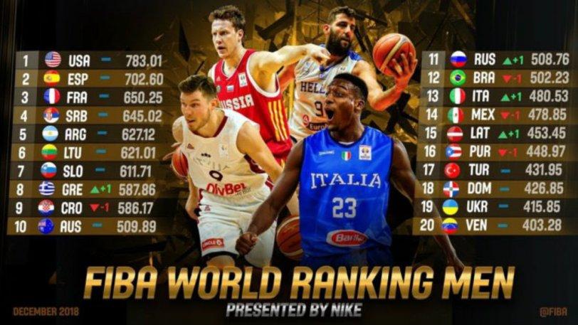 FIBA: Όγδοη η Ελλάδα στην παγκόσμια κατάταξη! | to10.gr