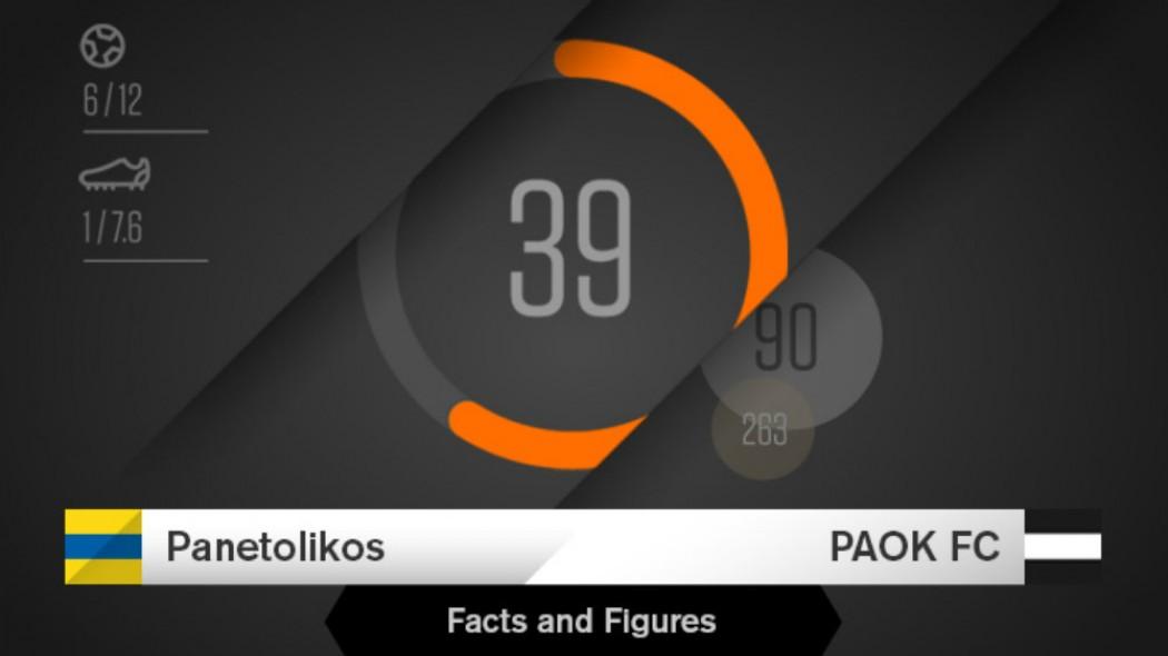 Το Παναιτωλικός – ΠΑΟΚ με τη γλώσσα των αριθμών   to10.gr