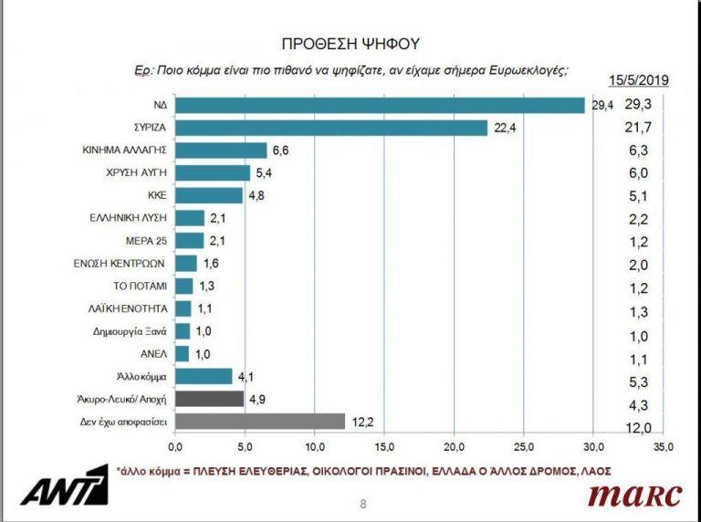 Μεγάλη δημοσκόπηση λίγες ώρες πριν τις κάλπες: Τι ψηφίζουν οι πολίτες, ποια θα είναι η διαφορά   to10.gr