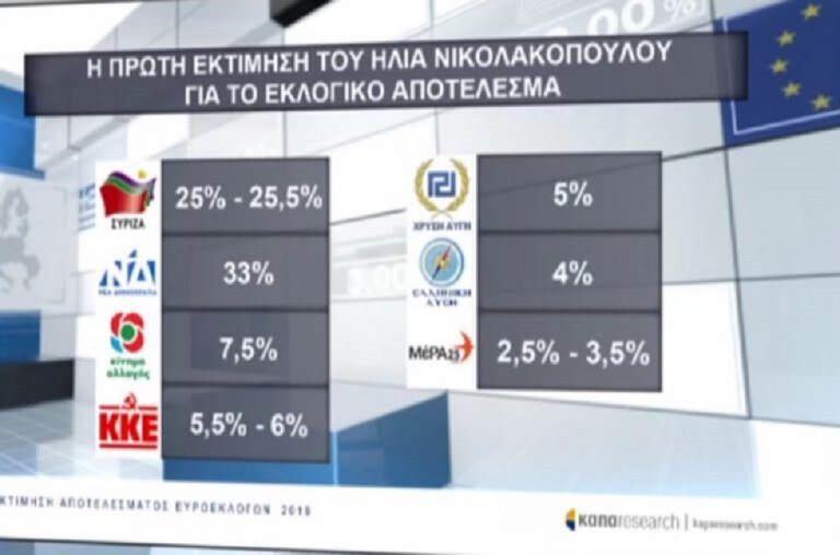 Exit poll: Εκτίμηση τελικού αποτελέσματος από την ΕΡΤ | to10.gr