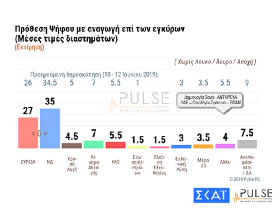 Δημοσκόπηση Pulse: Παραμένει η μεγάλη διαφορά ΝΔ από ΣΥΡΙΖΑ – Ποια κόμματα μπαίνουν στη Βουλή | to10.gr