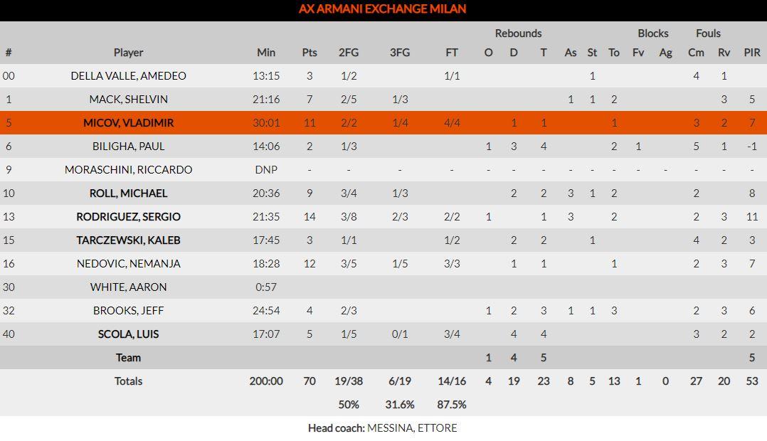 Ολυμπιακός-Αρμάνι Μιλάνο 91-70