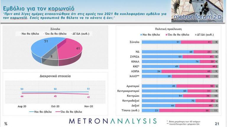 Δημοσκόπηση Mega: Στις 16,1 μονάδες η διαφορά – Αγωνία για κορωνοϊό και οικονομία | to10.gr