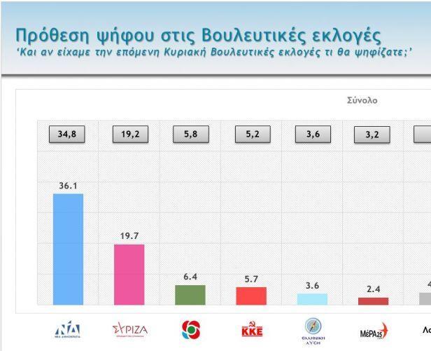 Δημοσκόπηση : Μεγάλη διαφορά ΝΔ – ΣΥΡΙΖΑ – Τι λένε οι πολίτες για πανδημία, οικονομία, κυβέρνηση, αντιπολίτευση   to10.gr