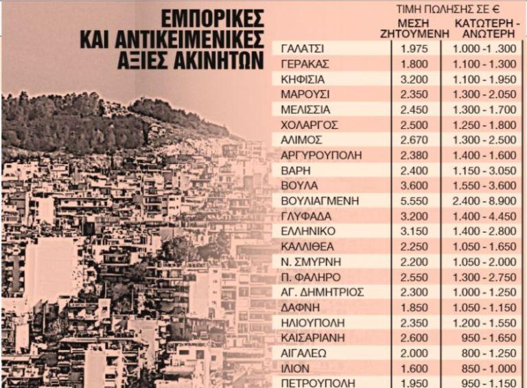 Ο νέος χάρτης των αντικειμενικών αξιών – Που αναμένεται έκρηξη τιμών και φόρων   to10.gr