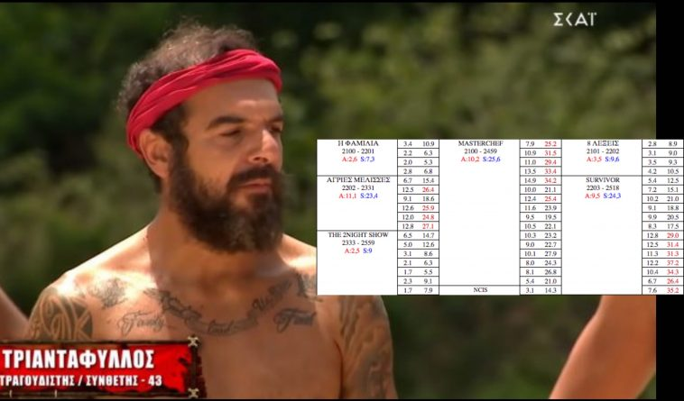 «Survivor» – Έχασε μεγάλο μέρος της δυναμικής του. Οι αποχωρήσεις και η βαρεμάρα | to10.gr