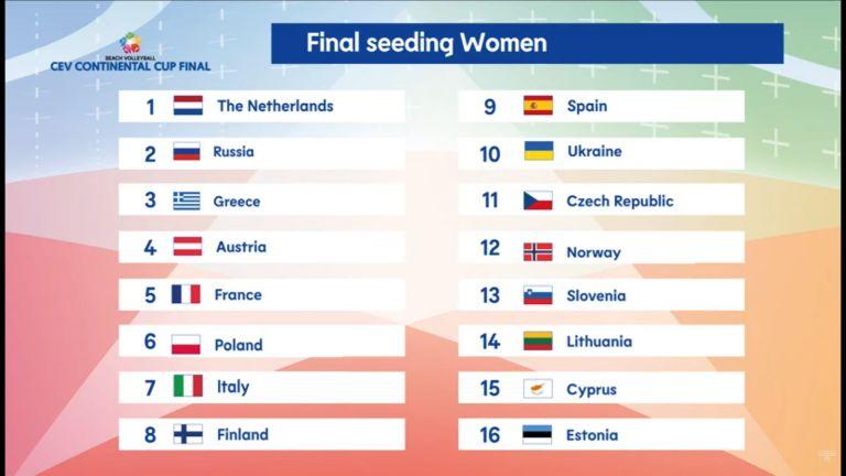Continental Cup: Η Λιθουανία ο πρώτος αντίπαλος της Ελλάδας | to10.gr
