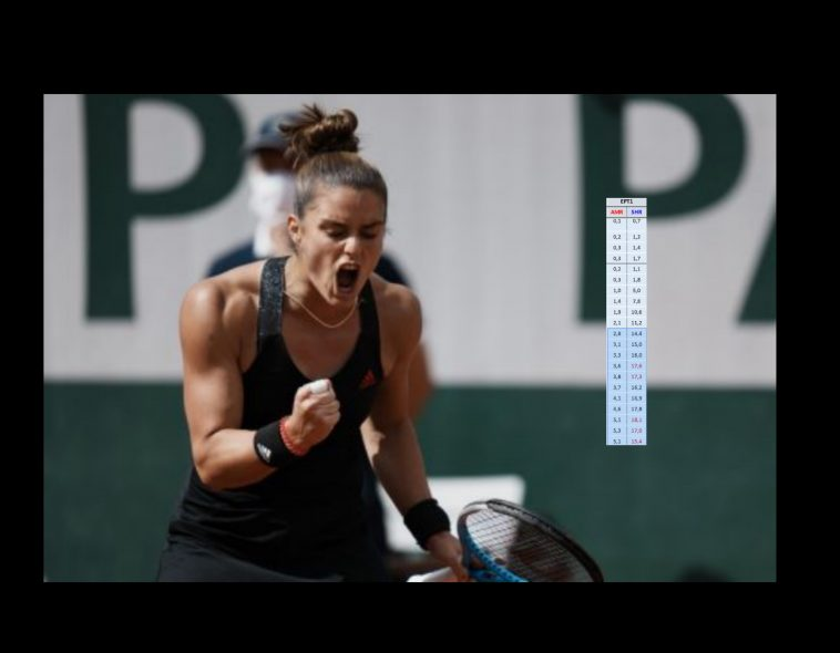 Σάρωσε η ΕΡΤ – Η Σάκκαρη χθες έβαλε το τένις σε κάθε Ελληνικό σπίτι | to10.gr