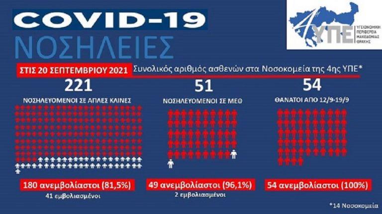 Κύμα αντιεμβολιαστών σκεπάζει την Β. Ελλάδα – 54 νεκροί σε μία εβδομάδα – Συγκροτείται ειδική ομάδα για τα πλαστά πιστοποιητικά | to10.gr